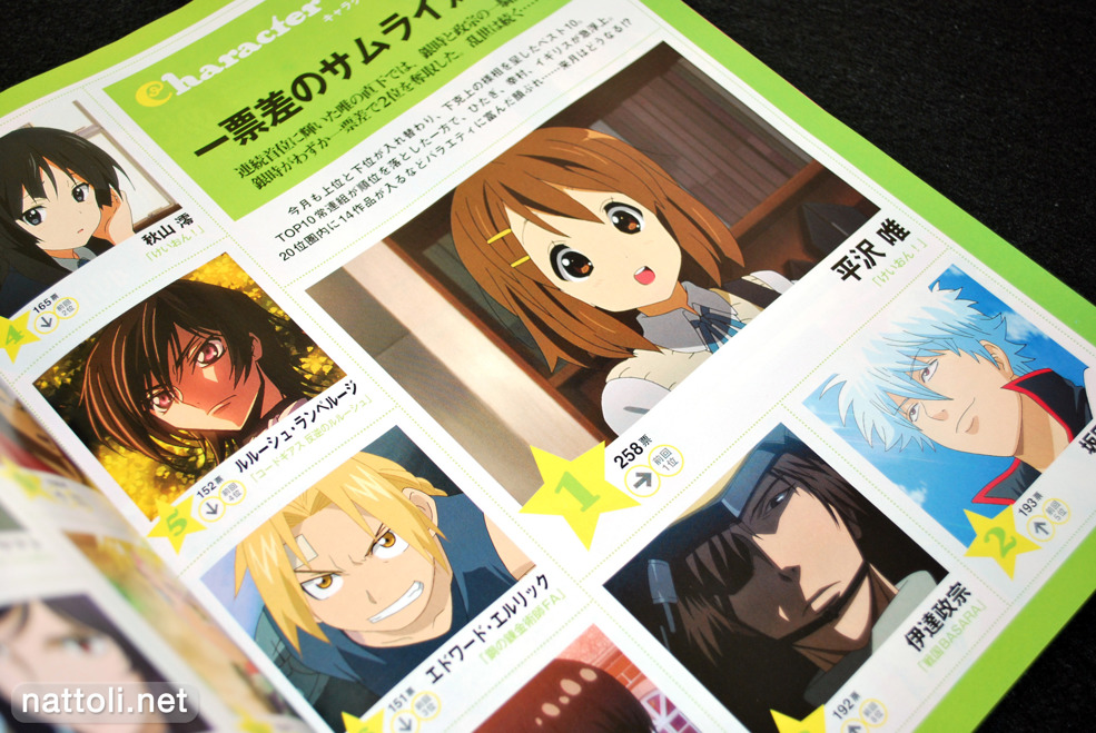 Animage Character Ranking  Photo